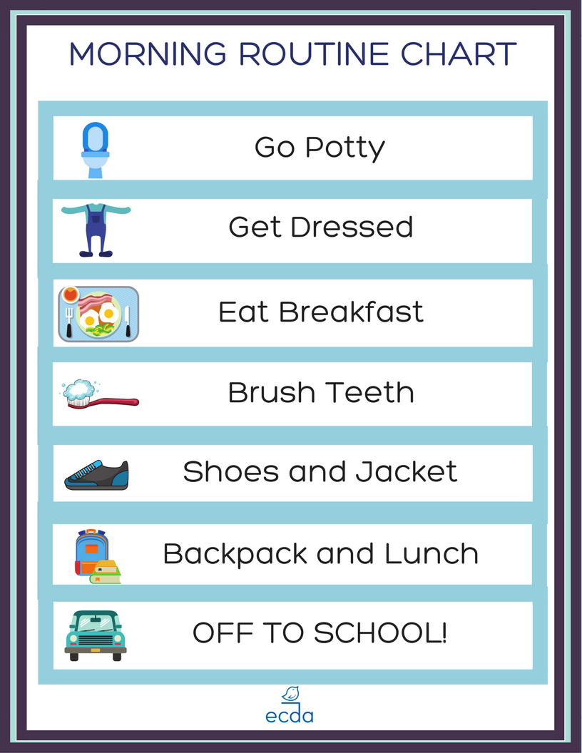 sample of a morning routine chart. Written: Go Potty, Get Dressed, Eat Breakfast, Brush teeth, Shoes and Jacket, Backpack and Lunch, OFF TO SCHOOL!